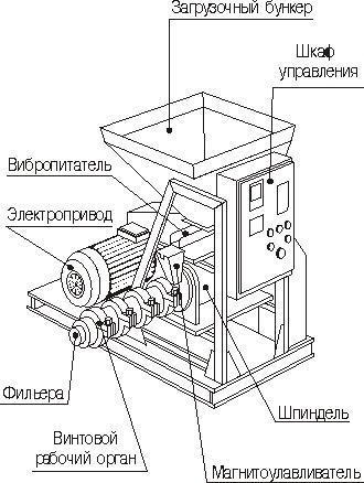схема сборки гранулятора для корма
